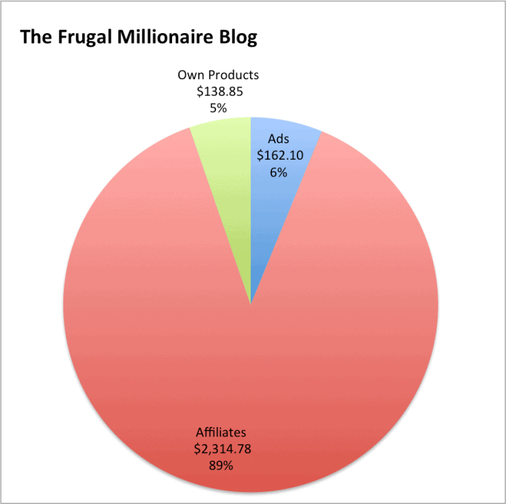 Ever wondered how people actually make money blogging. To find out I look at real life examples of how 6 personal finance bloggers make money blogging. | Make money blogging | Personal finance blogger | Frugal blogger | Blogging business | Profitable blogging | Affiliate links | Affiliate marketing | How to make money with affiliate links | Monetize your blog | Make money with blogging ads | Sell own product |